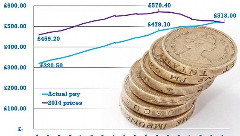 динамика заработной платы