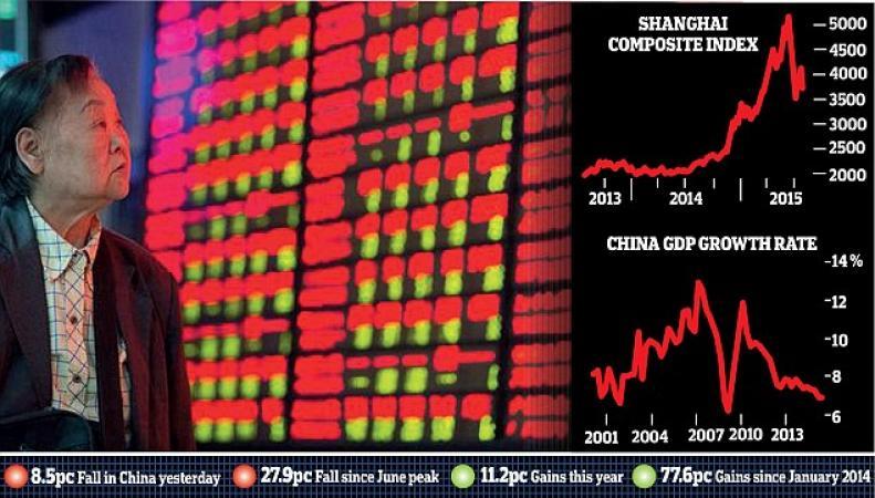 биржевые индексы в Шанхае