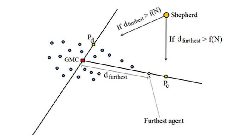 Описание модели поведения пастушьей собаки